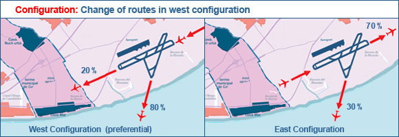 Change of  routes in west configuration (Barcelona Airport)